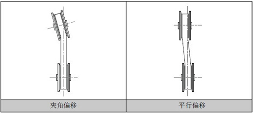 同步带平衡偏移