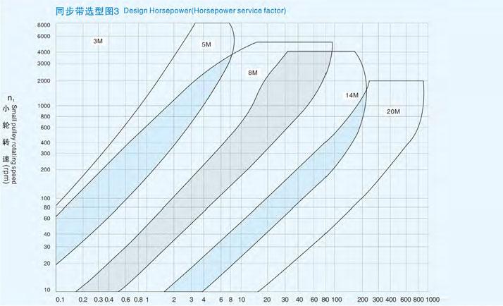 HTD圆弧齿同步带选型图